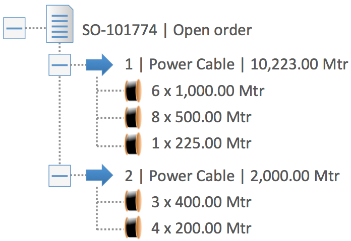 InnoVites CableERP - Order Line structure in Cable ERP Software Solution for the Wire and Cable Industry