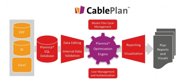 CablePlan Webinar - increase your production throughput with 20%